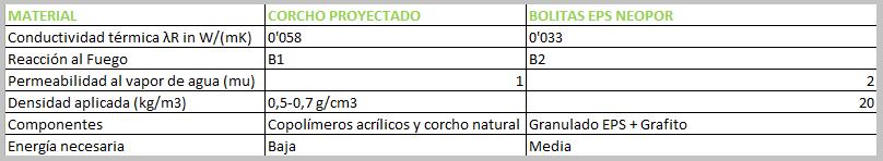 Materiales para aislamiento termico top pdf la utilizacin del corcho como material de - Comparativa aislantes termicos ...